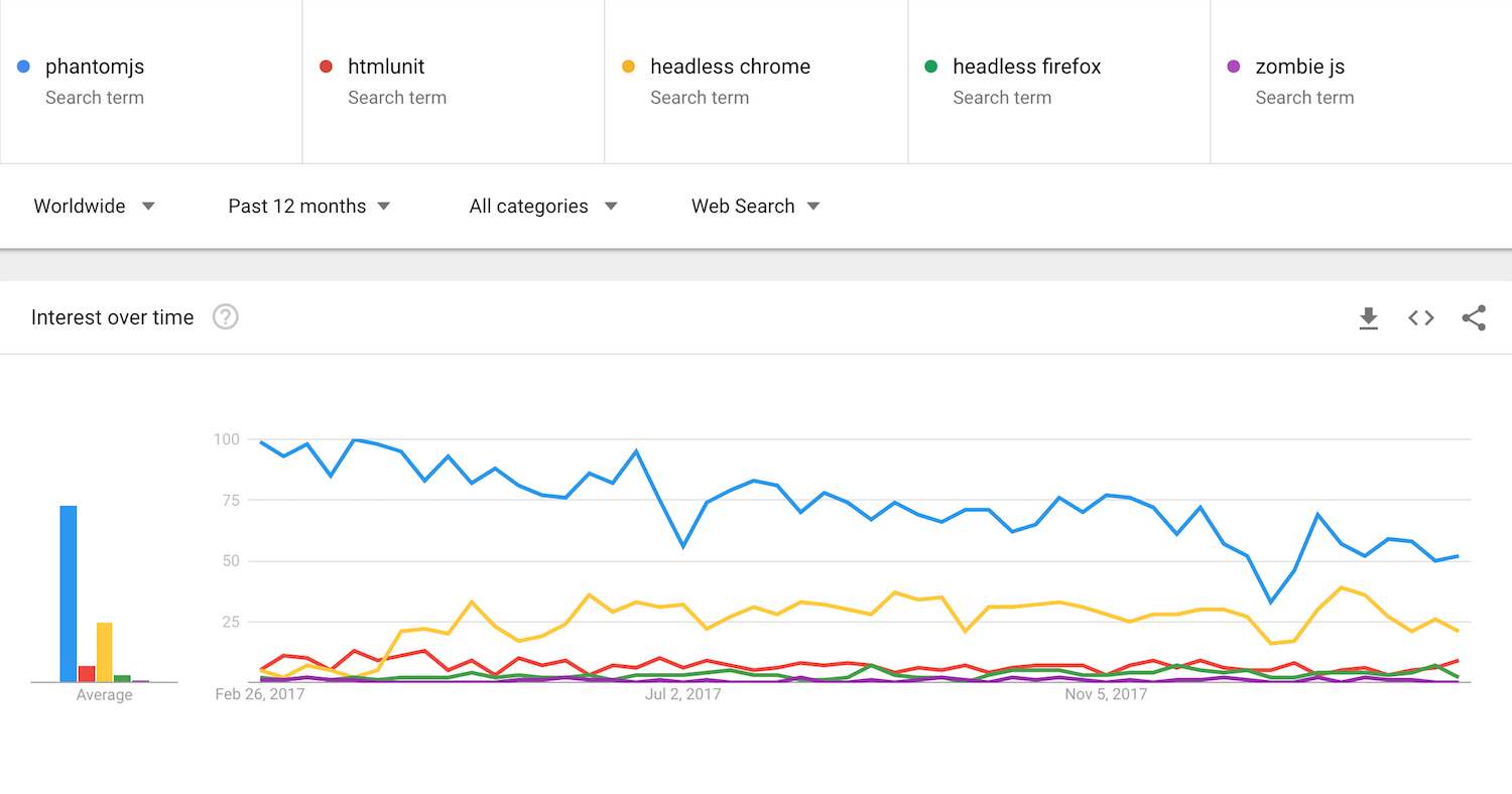headless browsers trends