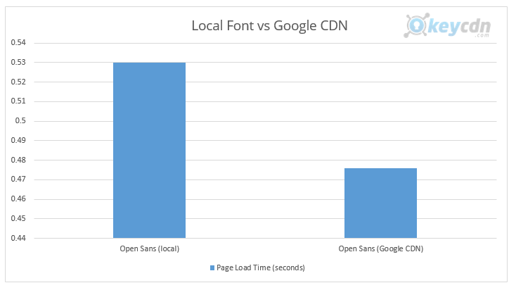 local font vs google cdn