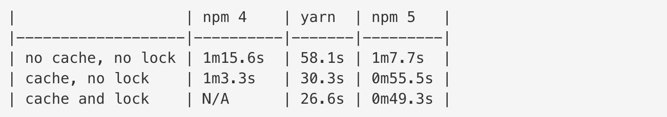 npm vs yarn speed