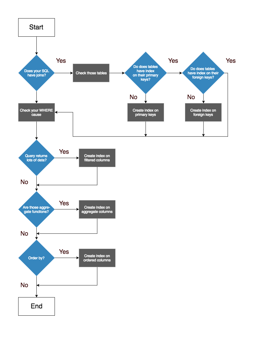 The Path To Improving Database Performance Keycdn Issues Examples Structuring Queries Diagram