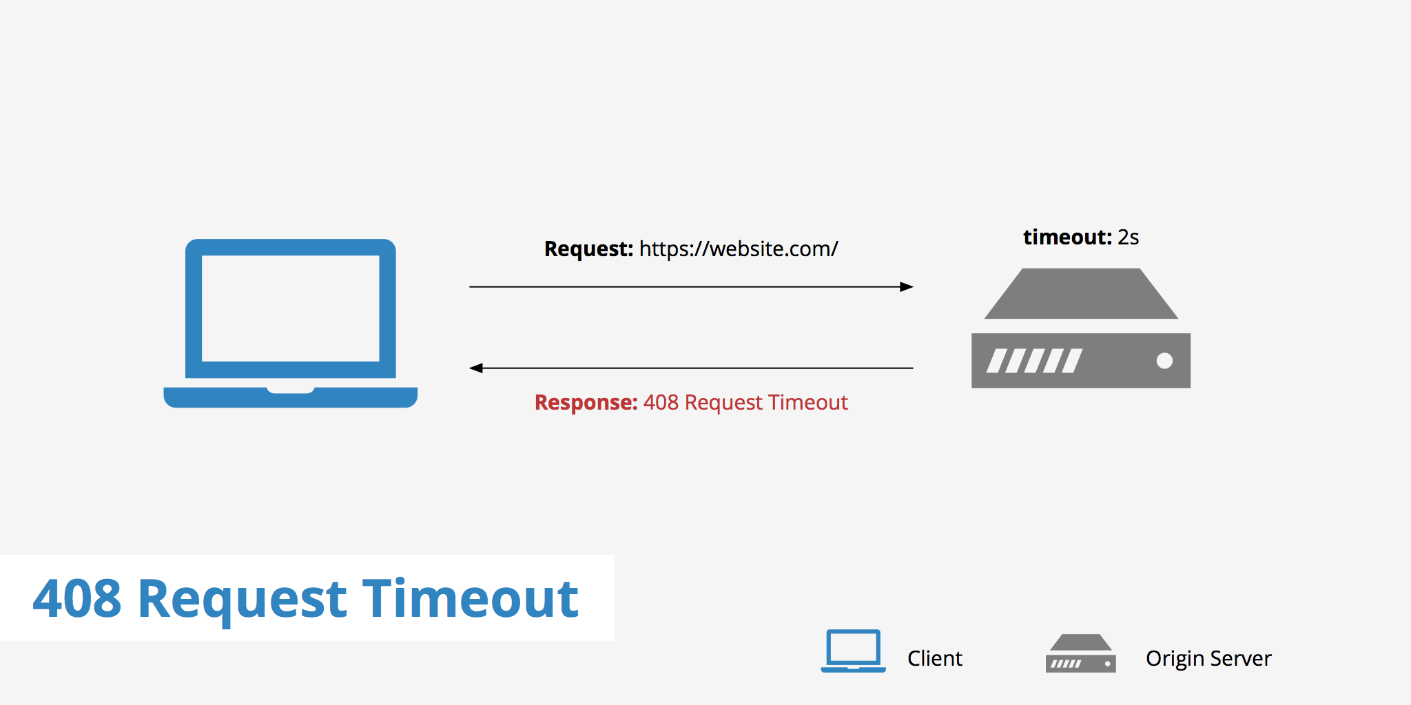 How to Fix a 408 Request Timeout Error - KeyCDN Support