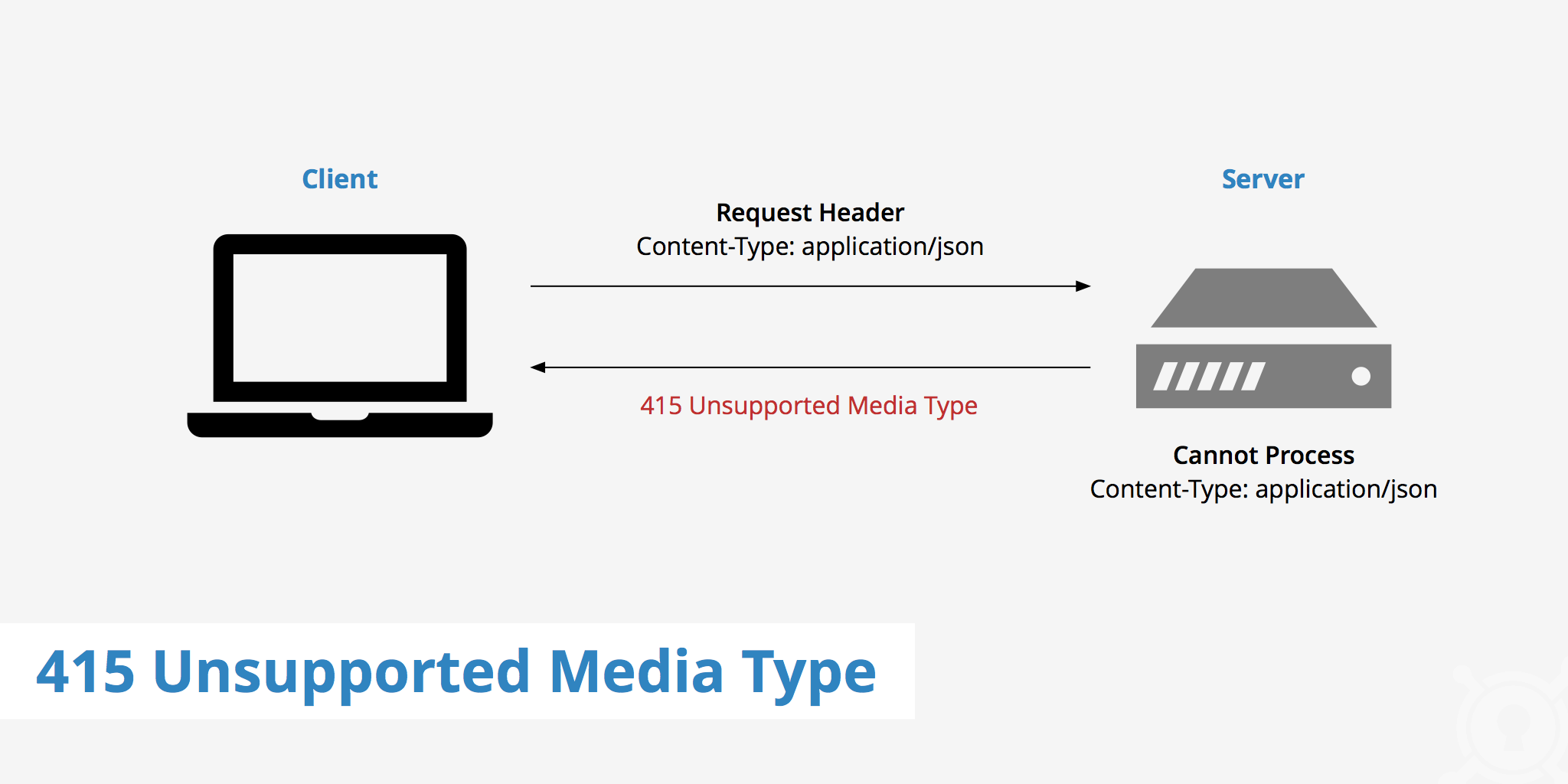 415 Unsupported Media Type - KeyCDN Support