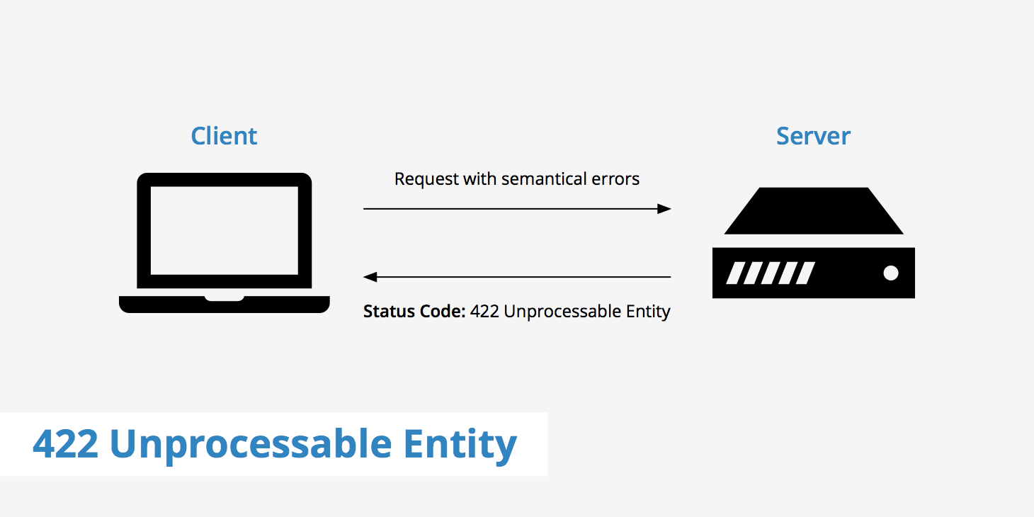 422 Unprocessable Entity Explained - KeyCDN Support