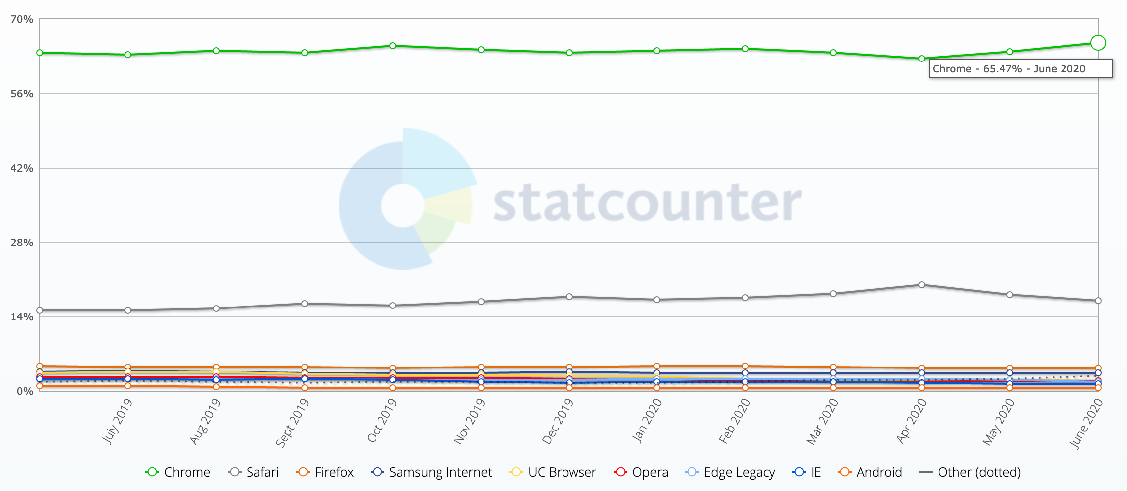 browser market share statcounter