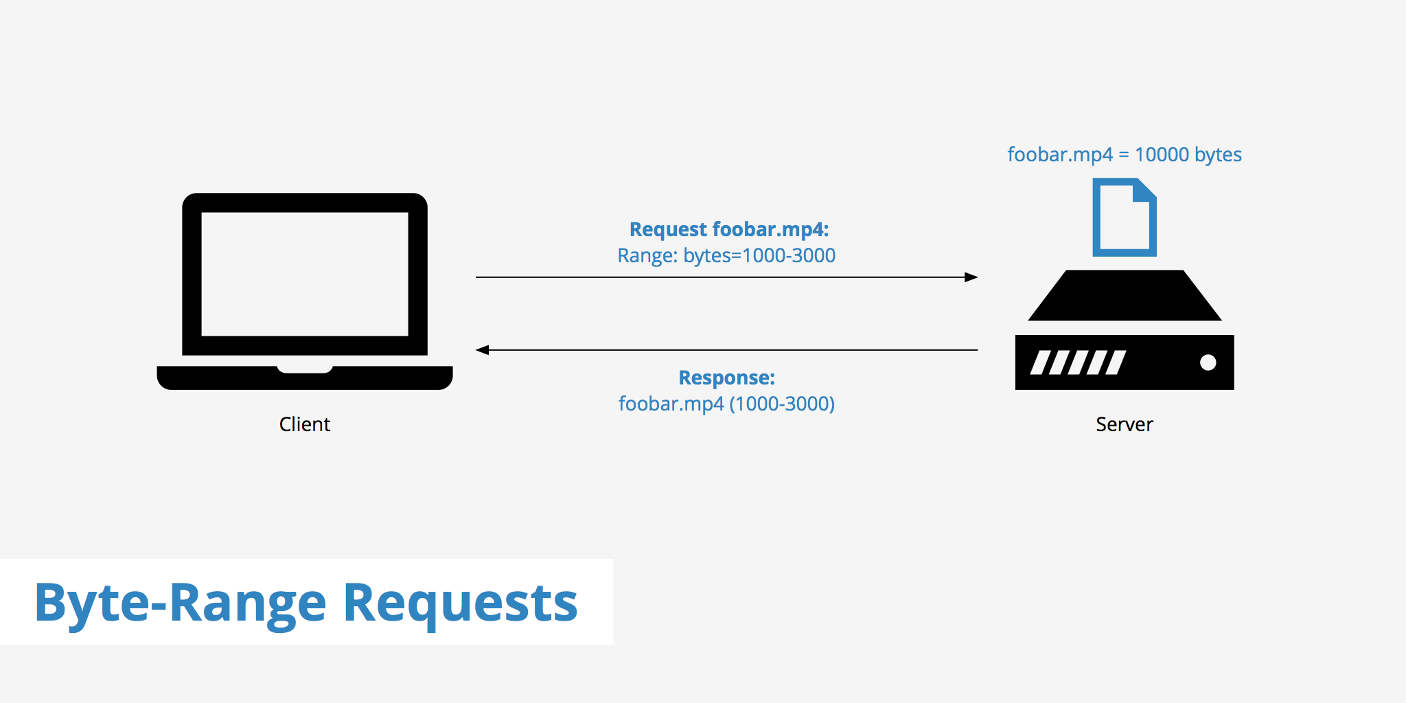 Byte-Range Requests - KeyCDN Support