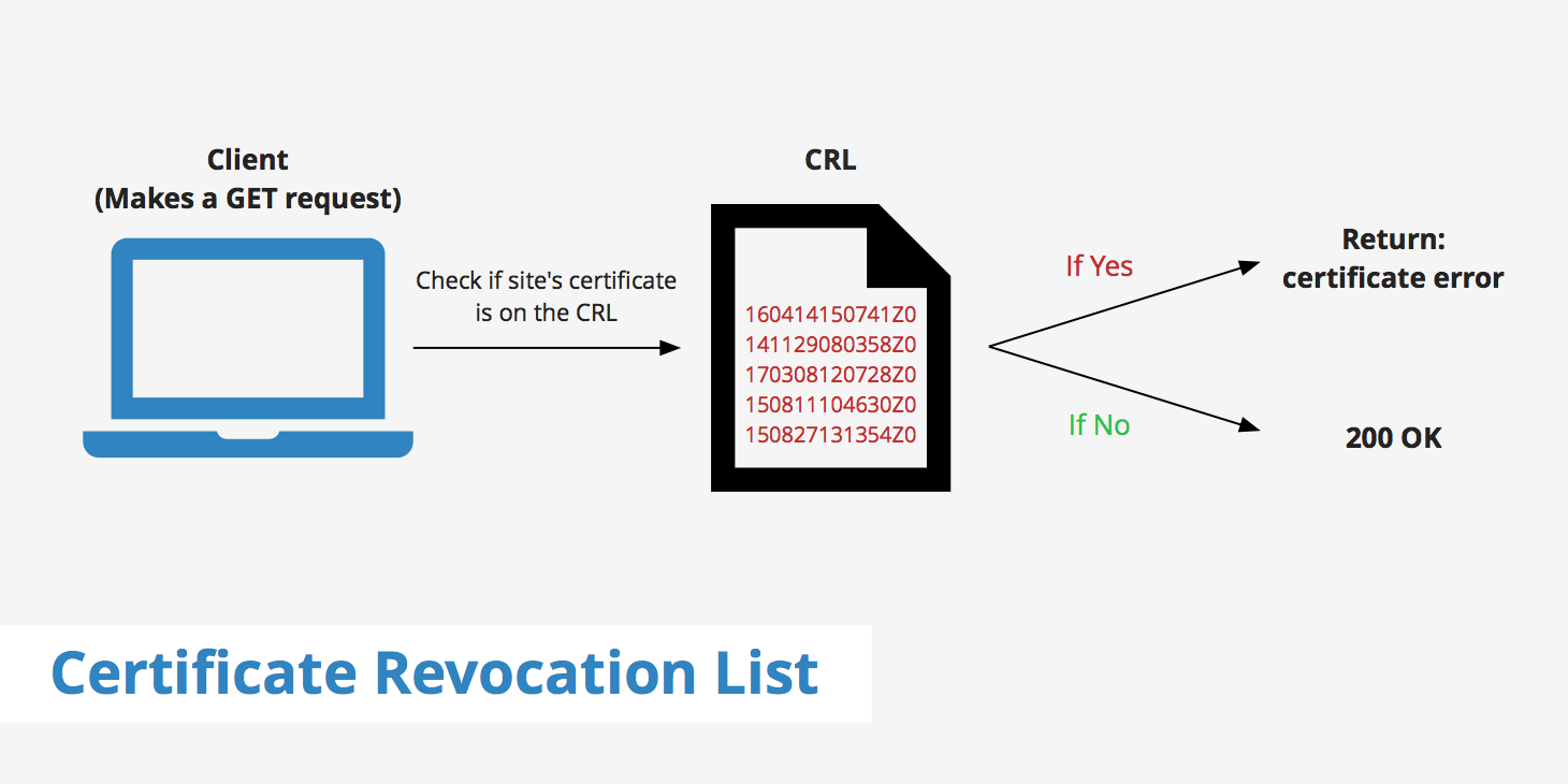 What Is A Certificate Revocation List Crl Keycdn Support