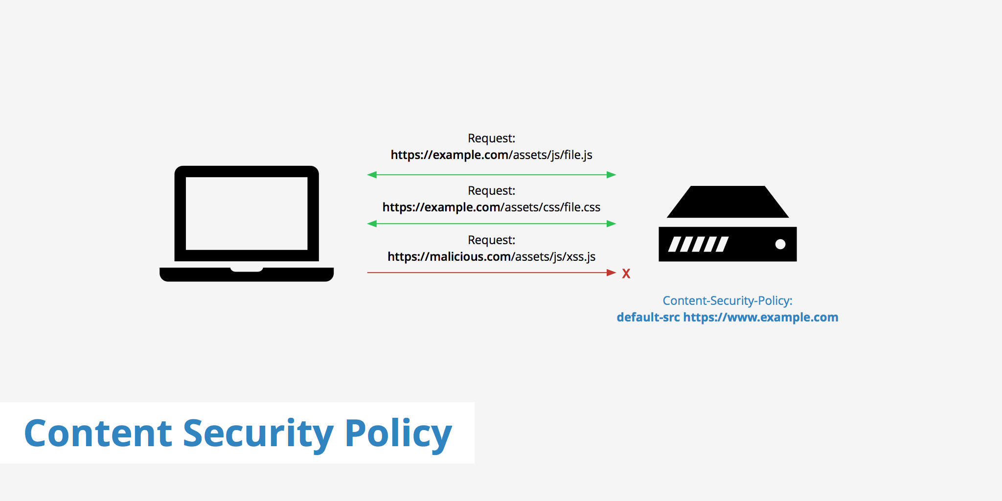 Content Security Policy - KeyCDN Support