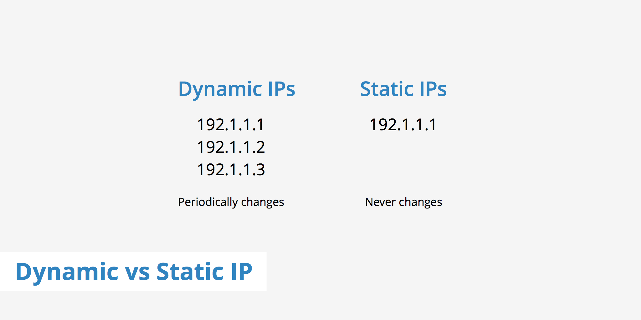 Comparing a Dynamic vs Static IP - KeyCDN Support
