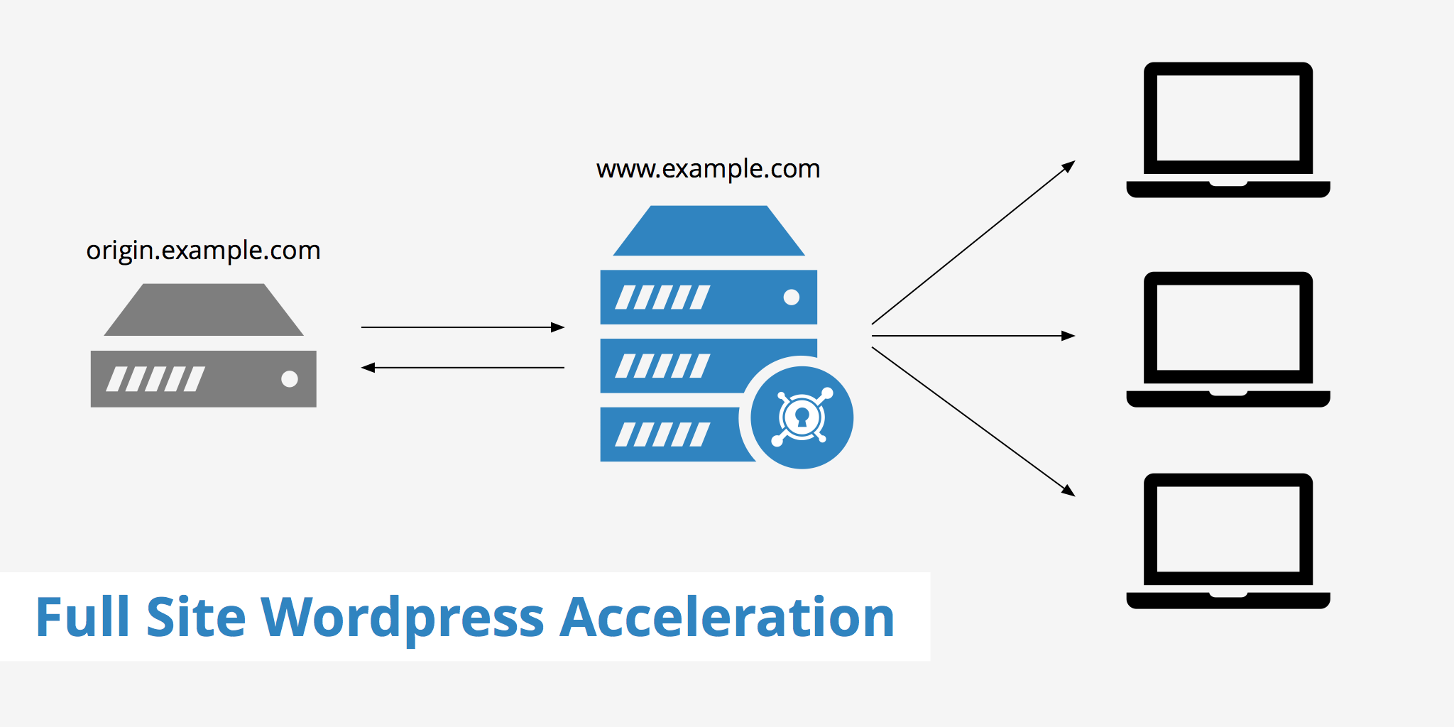 Full Site WordPress Acceleration