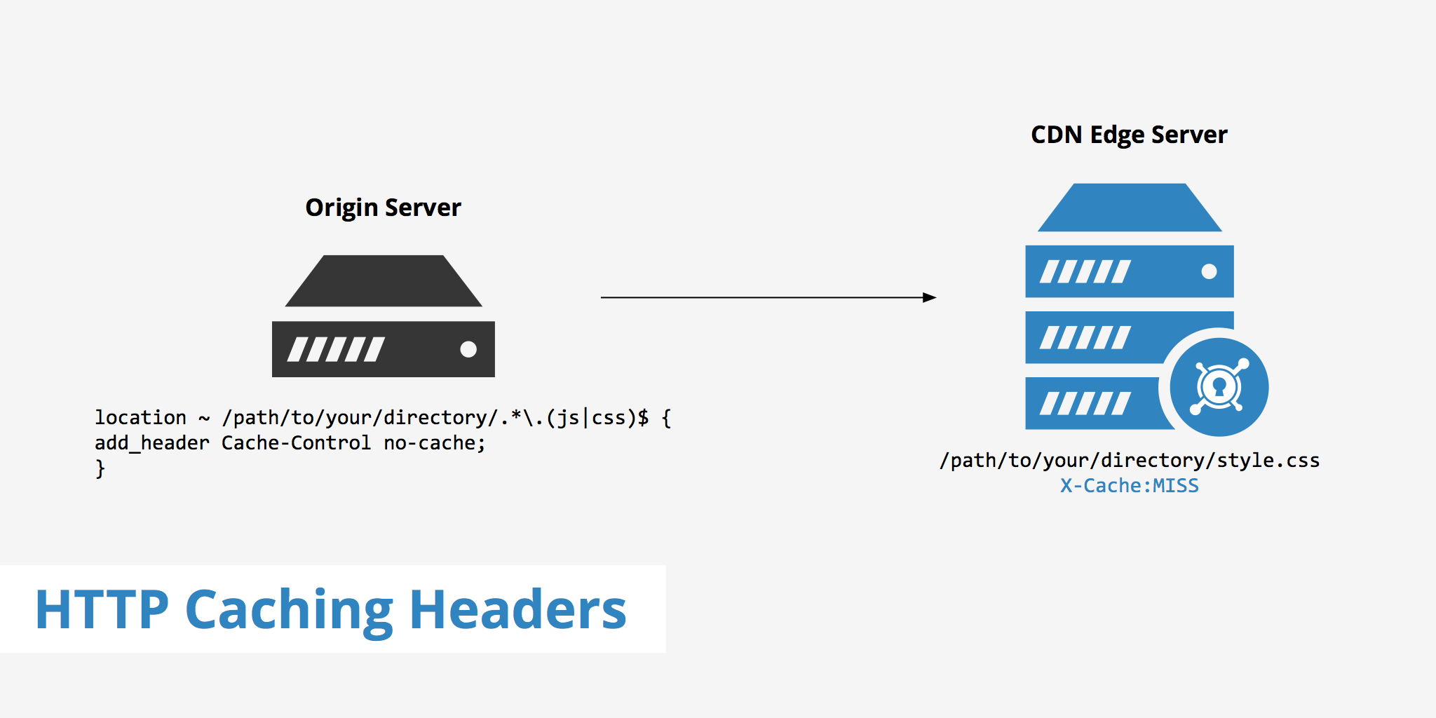 Using HTTP Caching Headers to Exclude Assets from a CDN