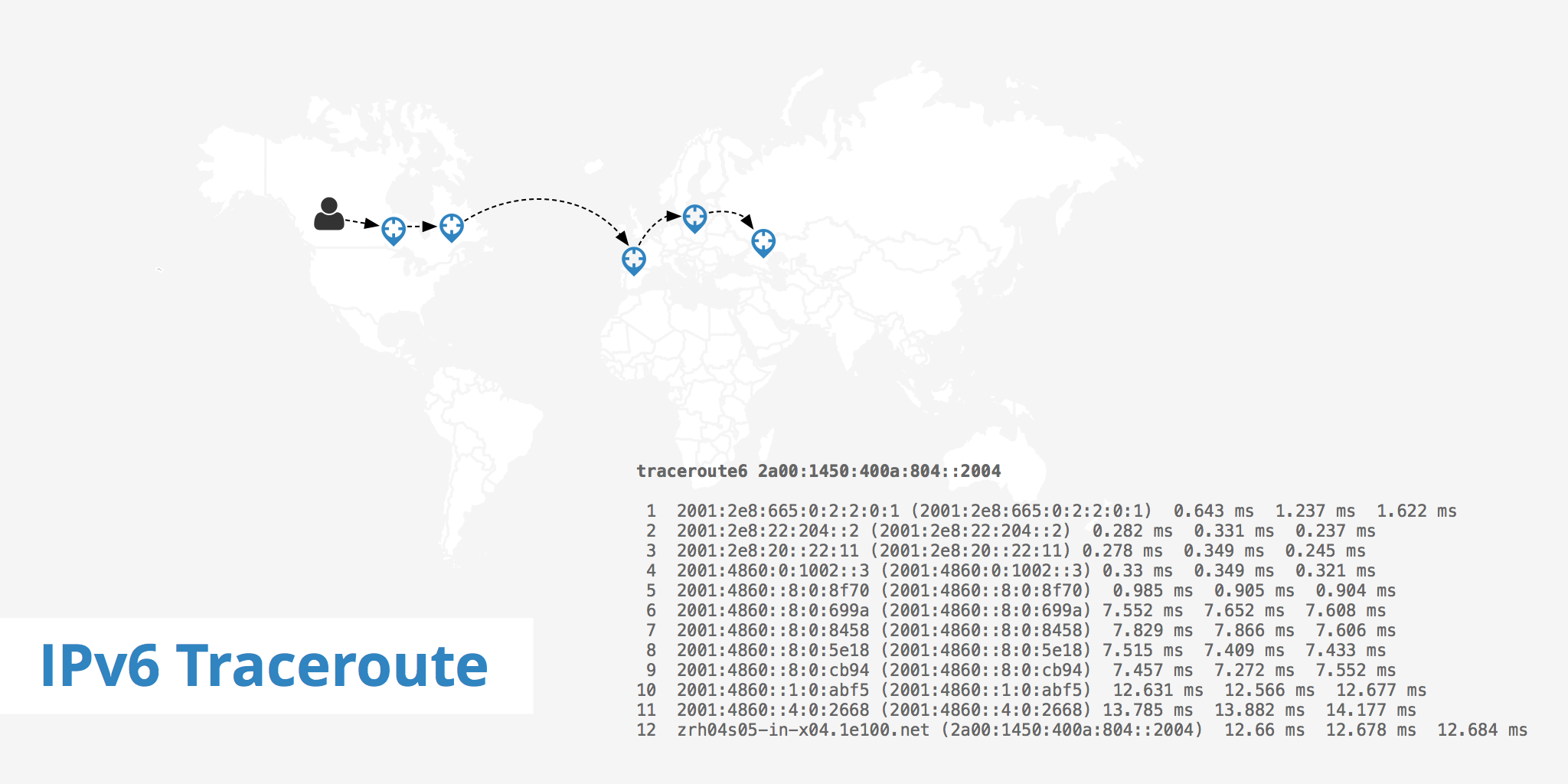 IPv6 Traceroute - KeyCDN Support
