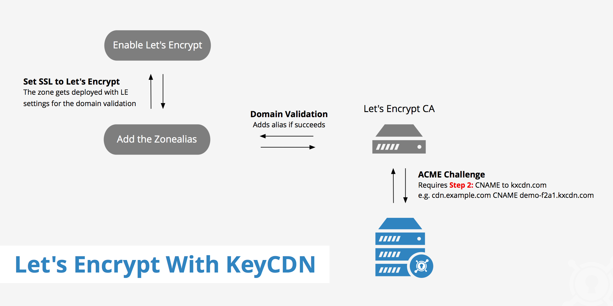 Use Letsencrypt With Keycdn To Enable Tls Keycdn Support