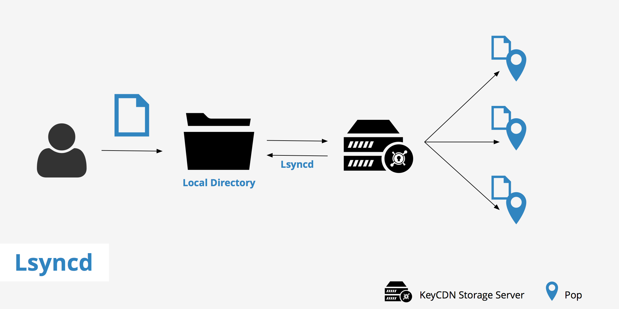 How to setup lsyncd over SSH - KeyCDN Support
