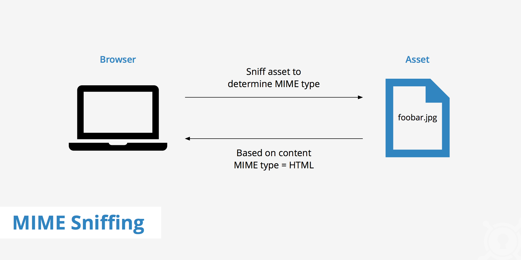 What is MIME Sniffing? - KeyCDN Support