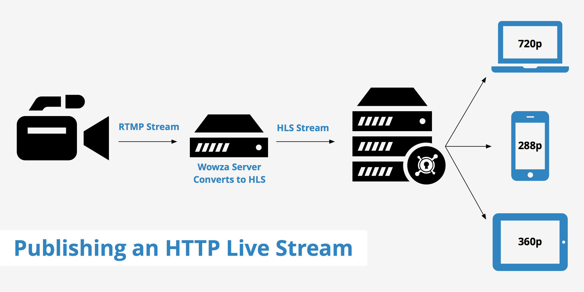 Publishing an HTTP Live Stream - KeyCDN Support