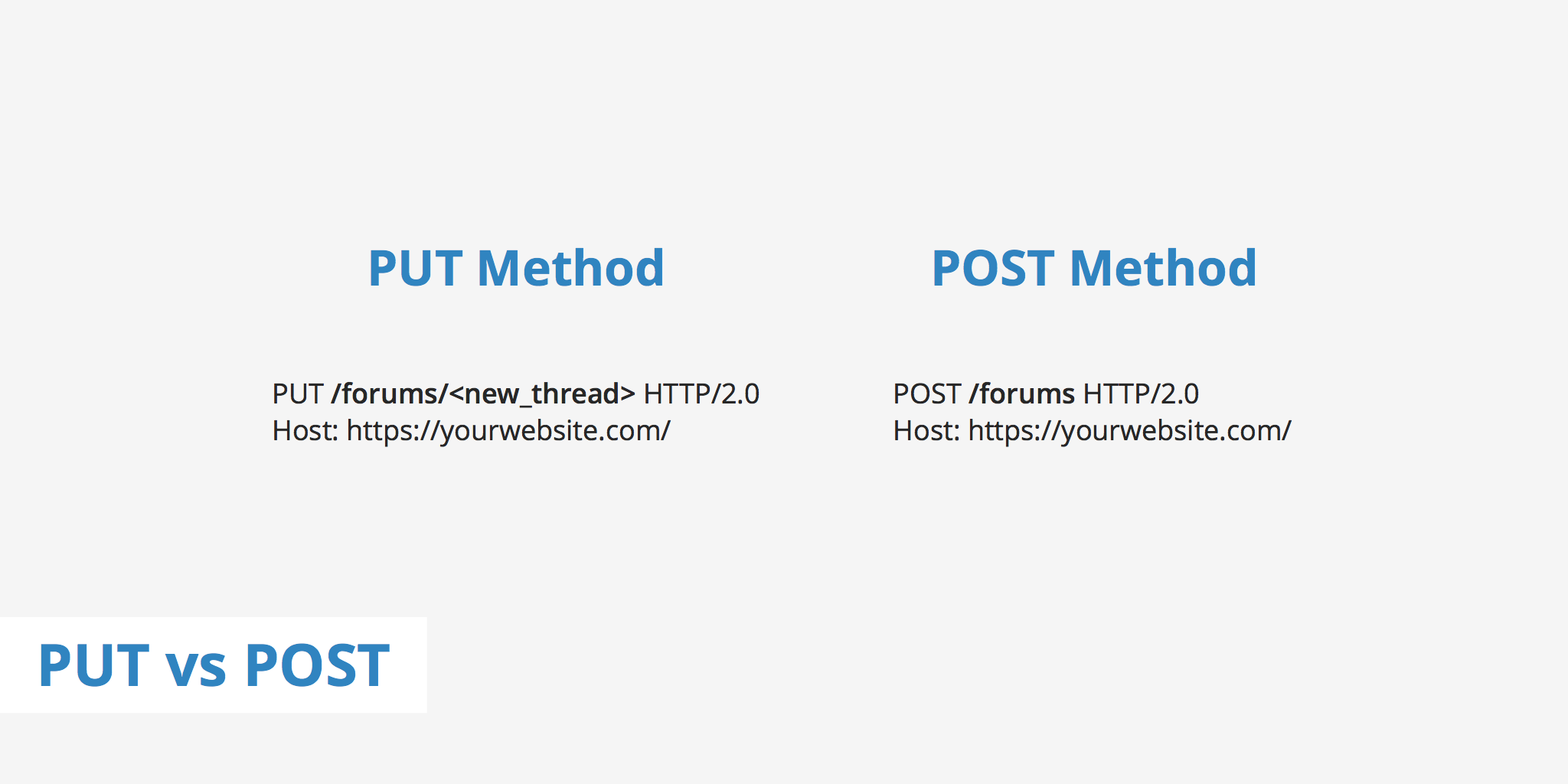 PUT vs POST - Comparing HTTP Methods - KeyCDN Support