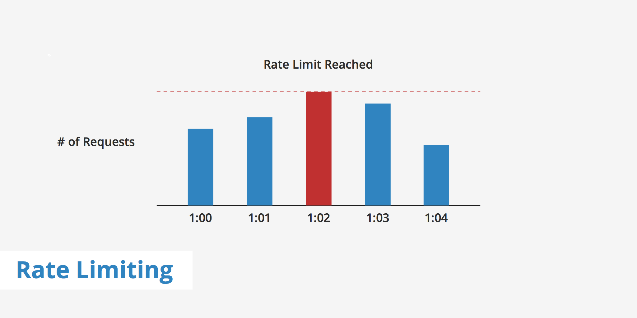 What Is Rate Limiting?