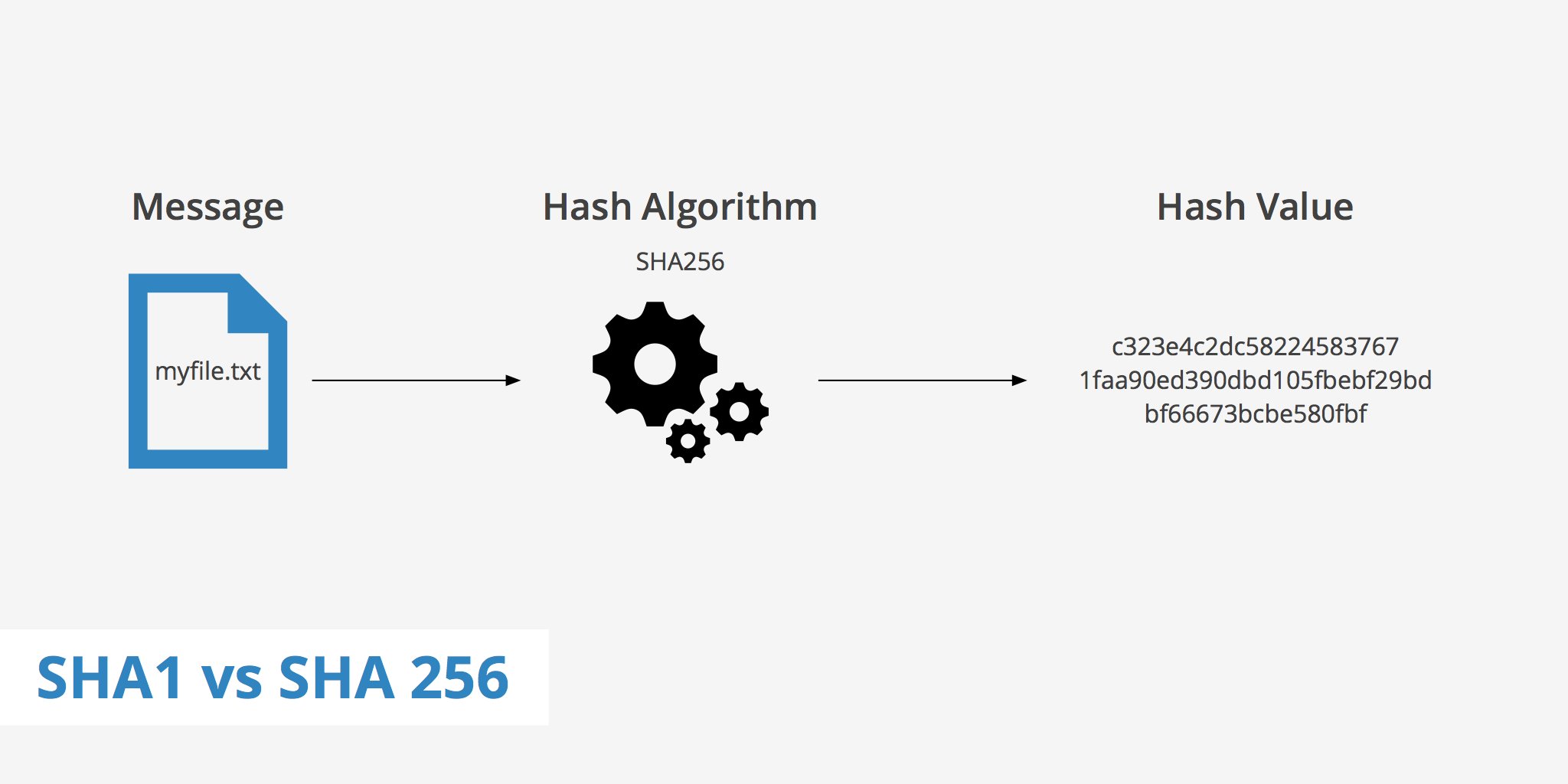 SHA1 vs SHA256 - KeyCDN Support