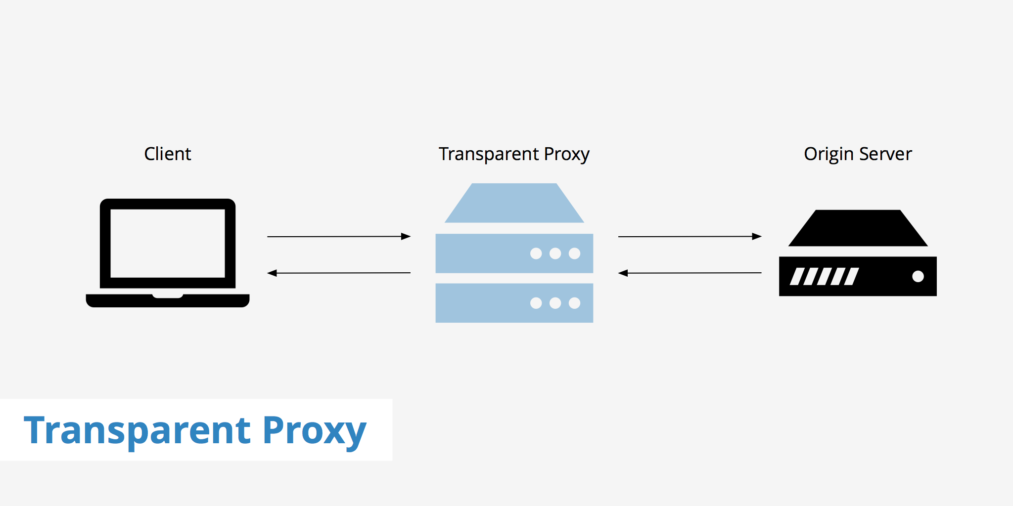 Transparent Proxy - KeyCDN Support