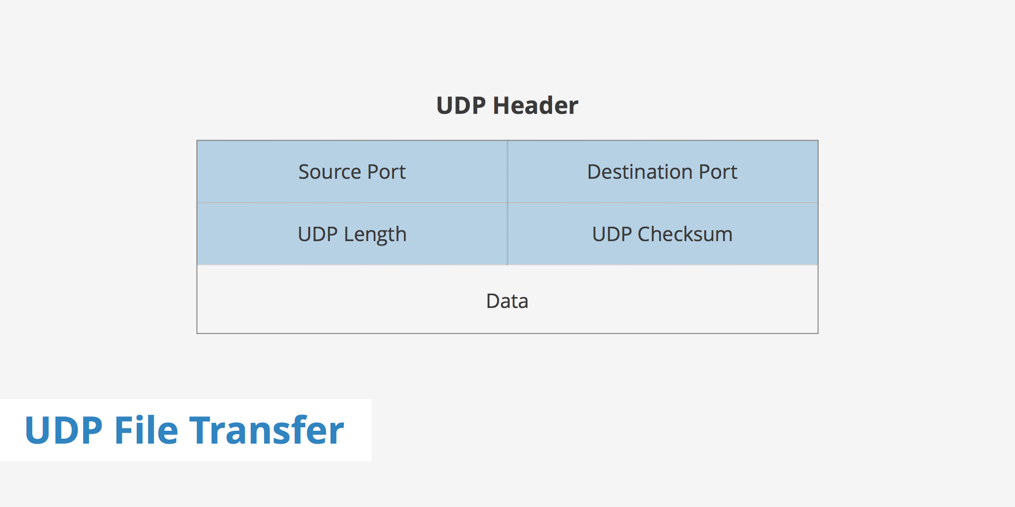 UDP File Transfer - Explained - KeyCDN Support
