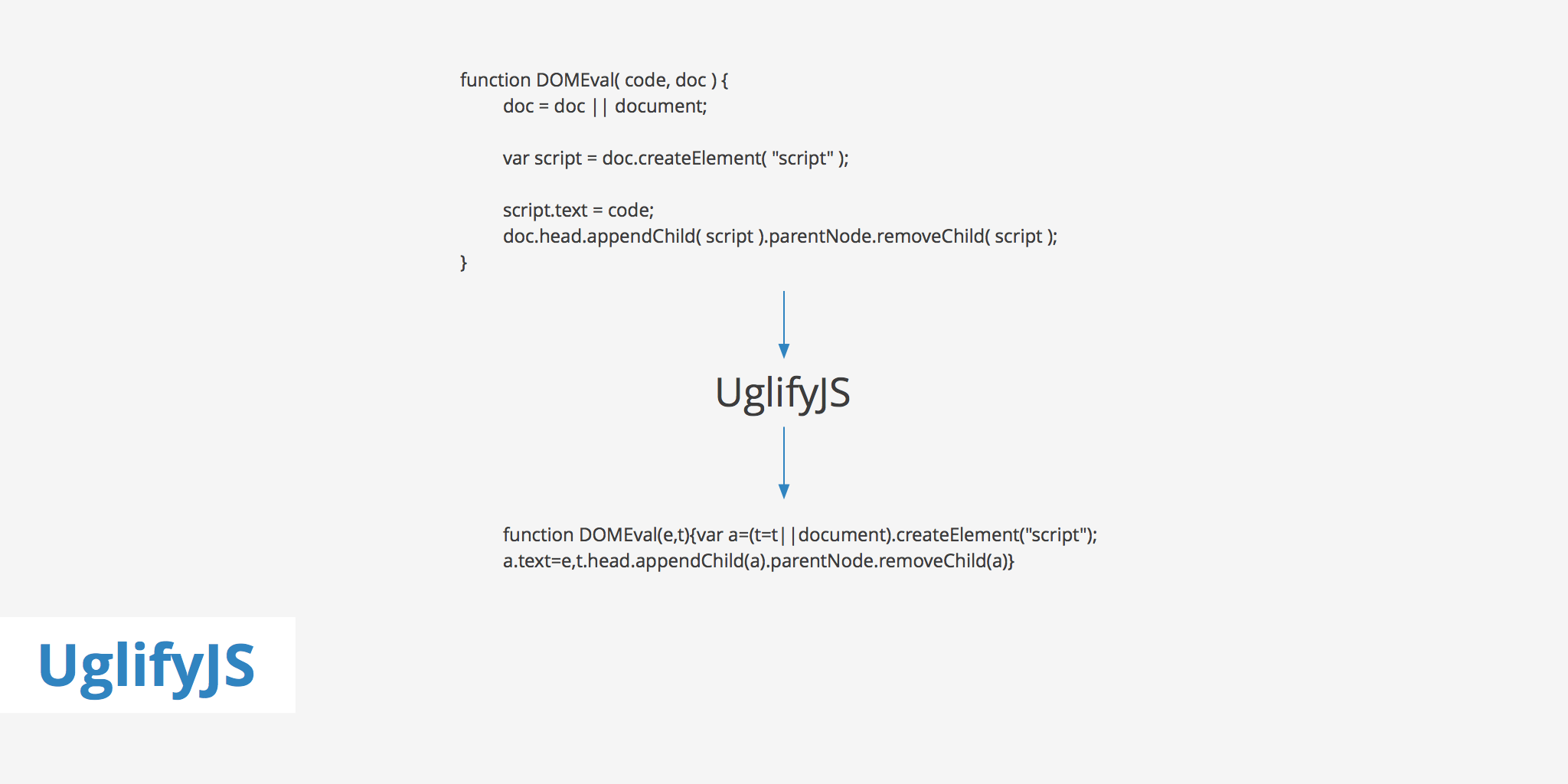 Minify JavaScript Files with UglifyJS - KeyCDN Support