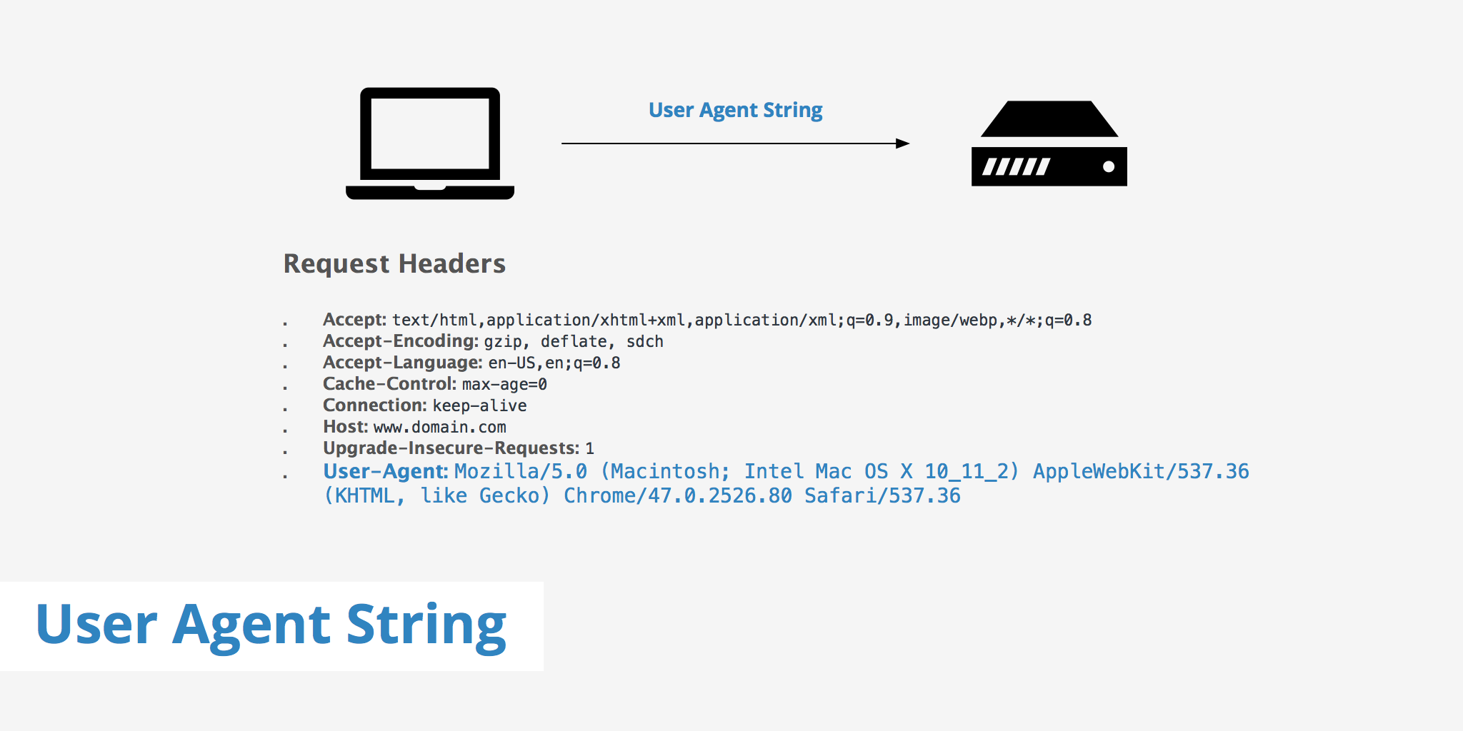 User Agent String - KeyCDN Support