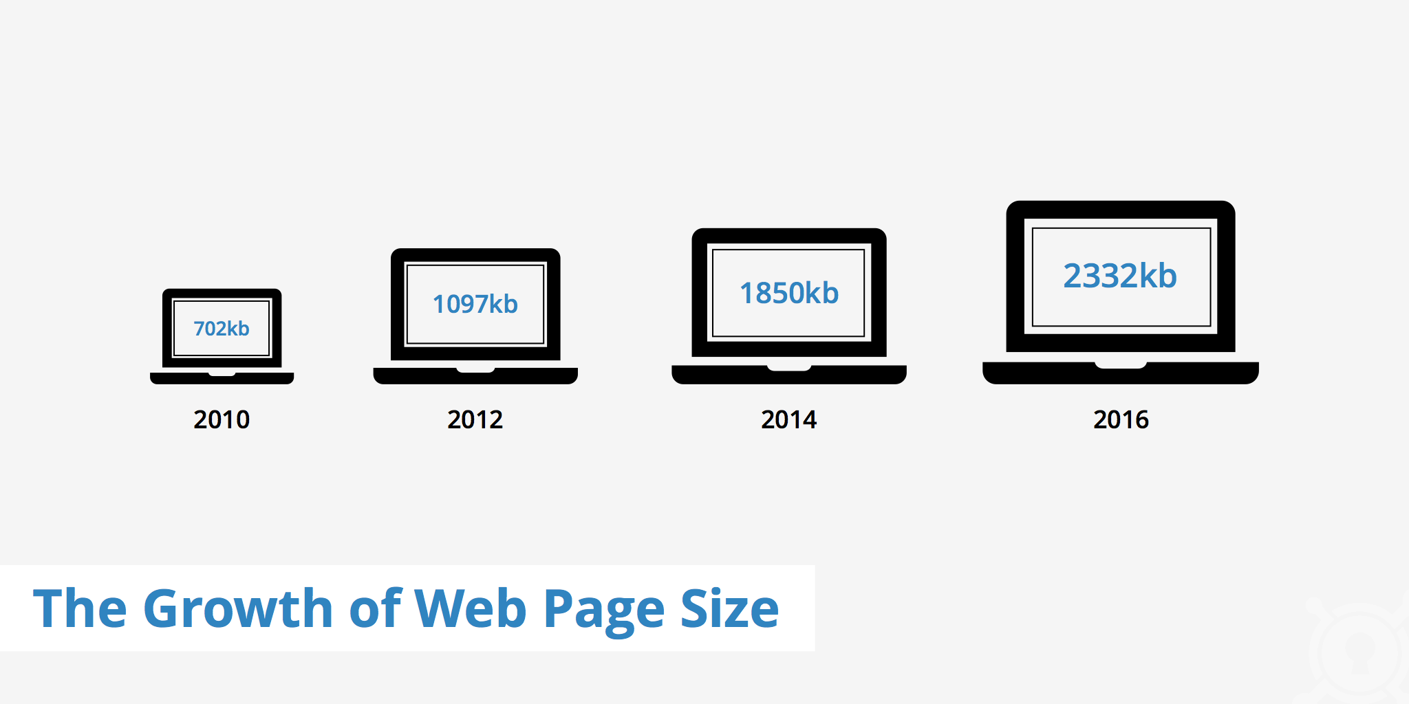 The Growth of Web Page Size