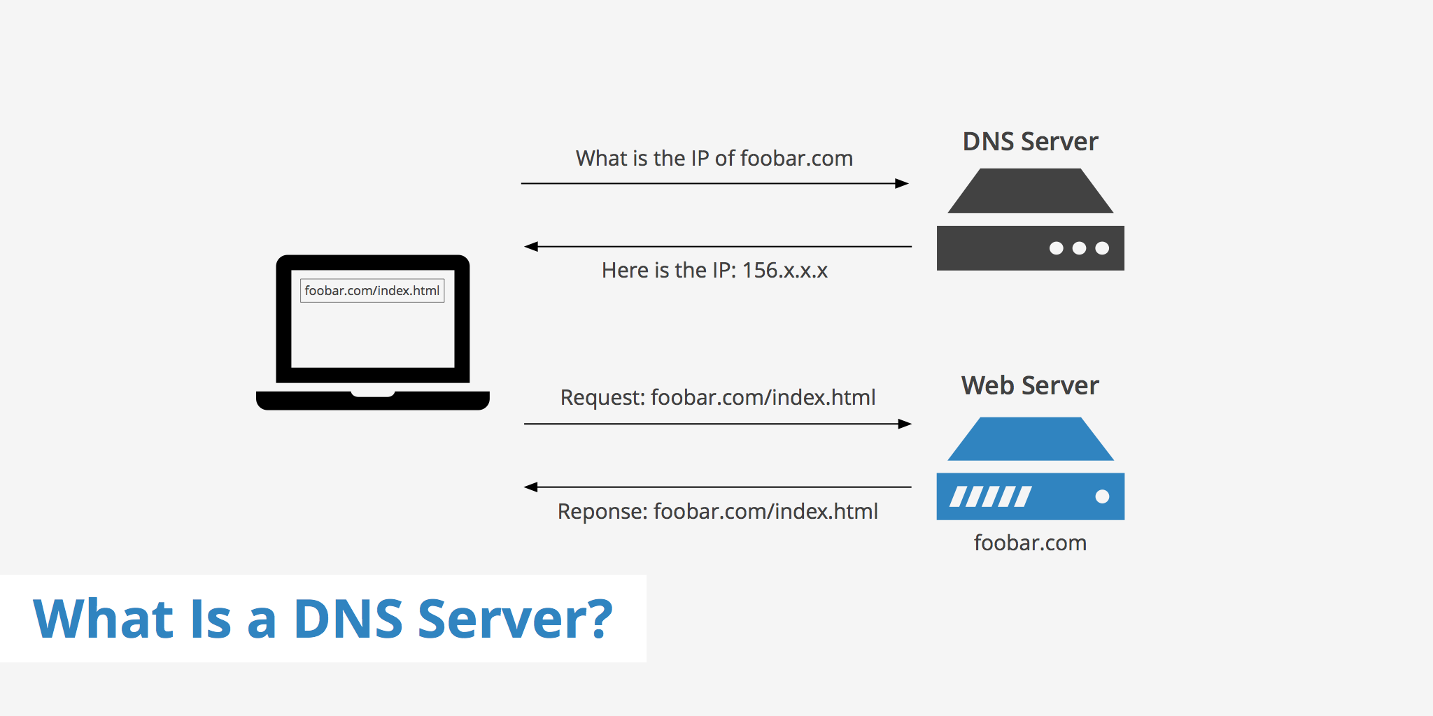What is a DNS Server? - KeyCDN Support