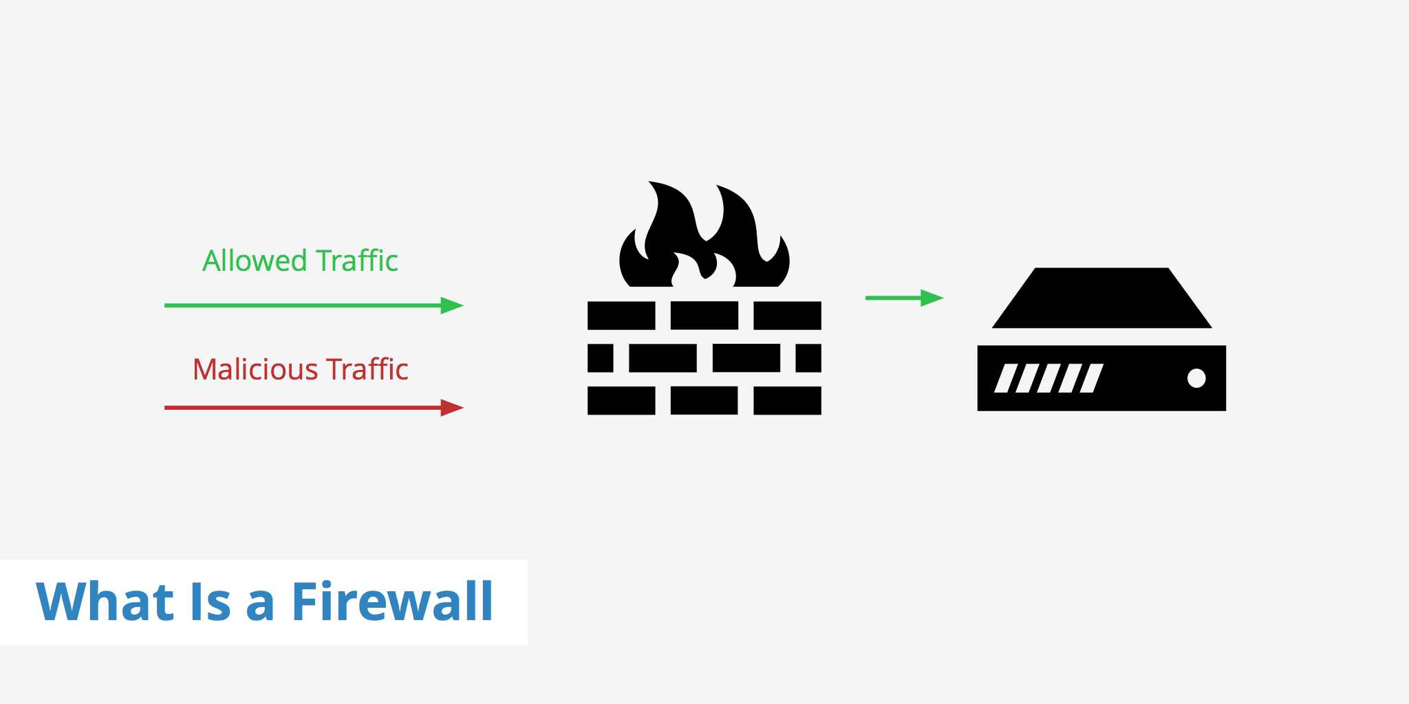 What Is a Firewall - An Easy Overview - KeyCDN Support